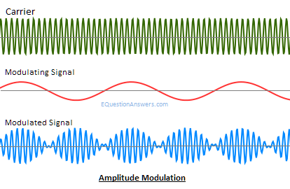 Modulation, Analog modulation, Digital modulation, AM,FM,PM