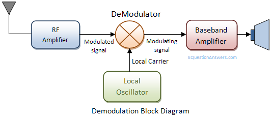 what is de-modulation?