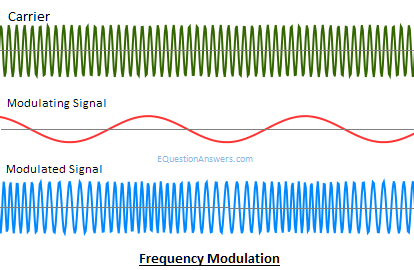 Modulation, Analog modulation, Digital modulation, AM,FM,PM