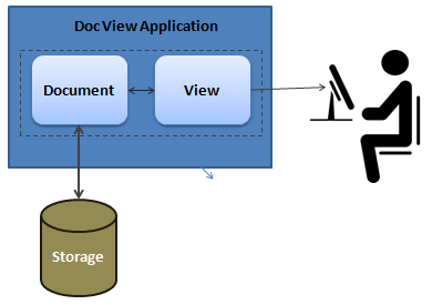 What is the Doc/View architecture in MFC? Explain. Advantages Of Block Diagram on